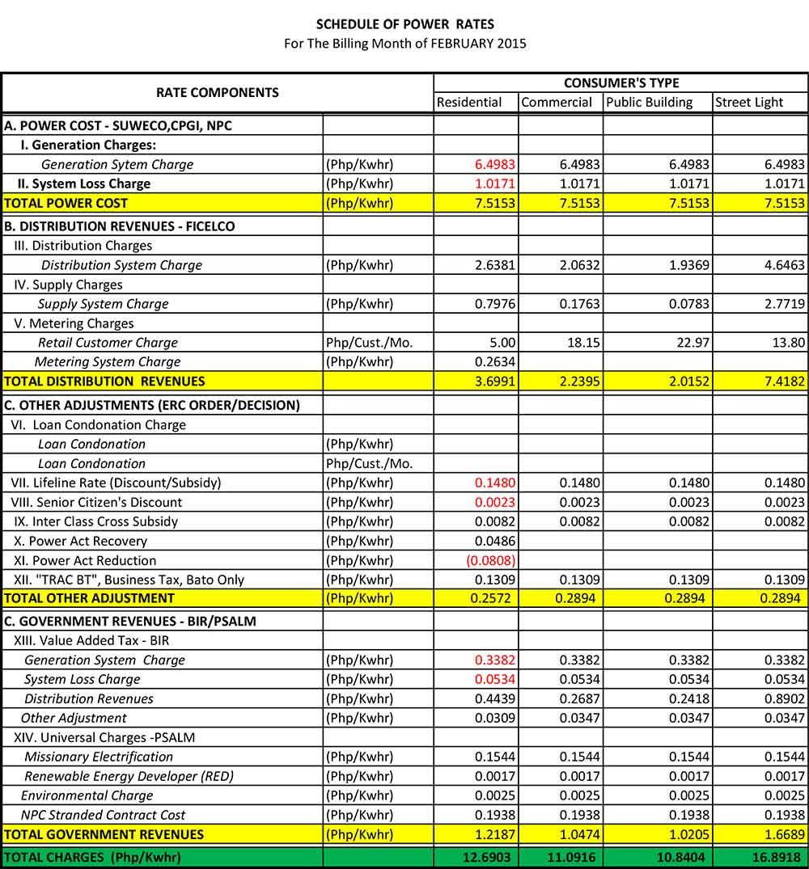 rates-02-2015